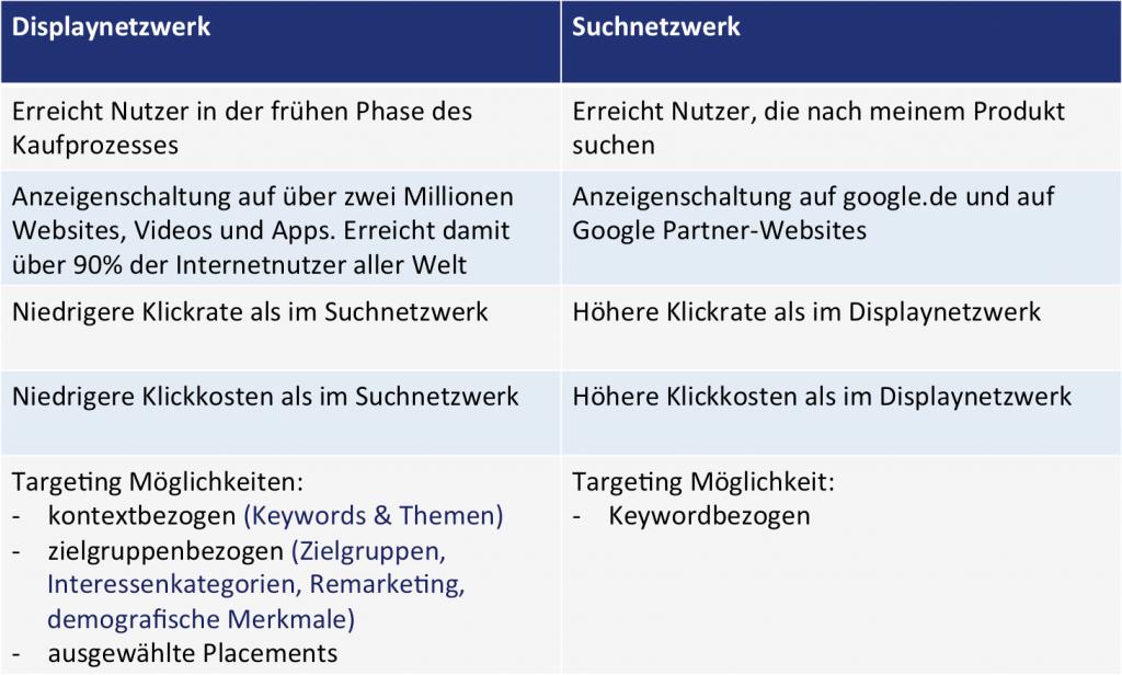 Vergleich Displaynetzwerk mit Suchnetzwerk