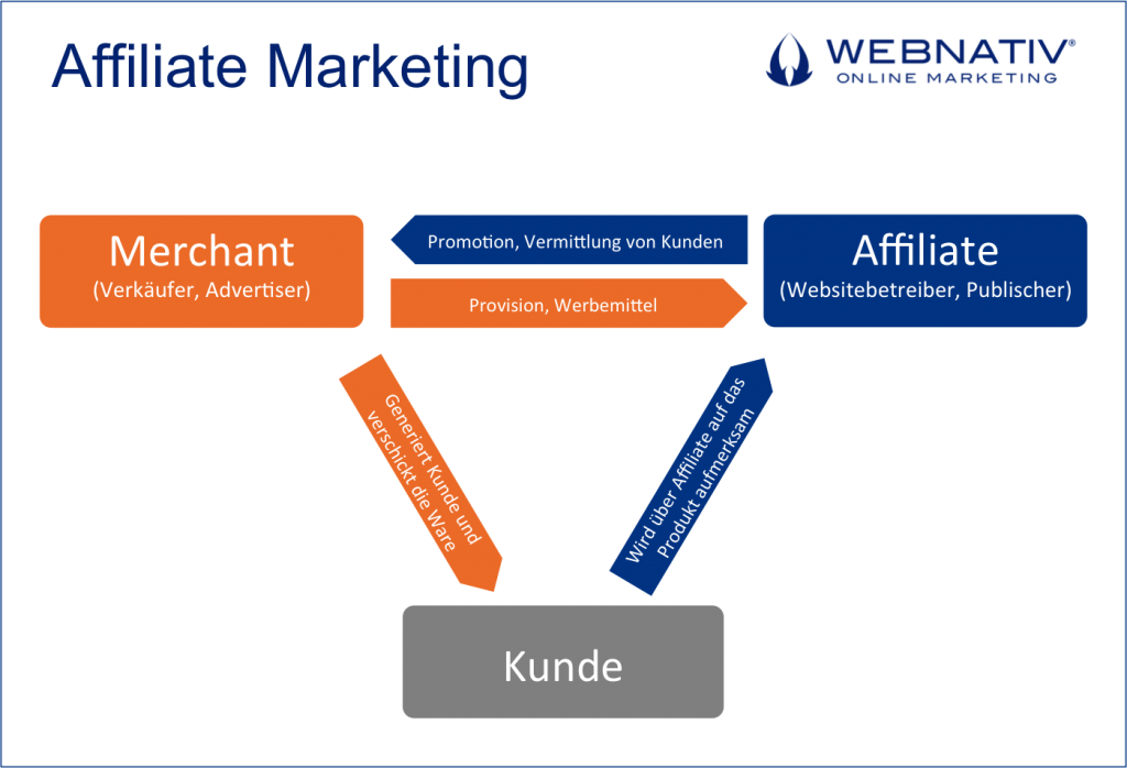 Funktionsweise Affiliate Marketing